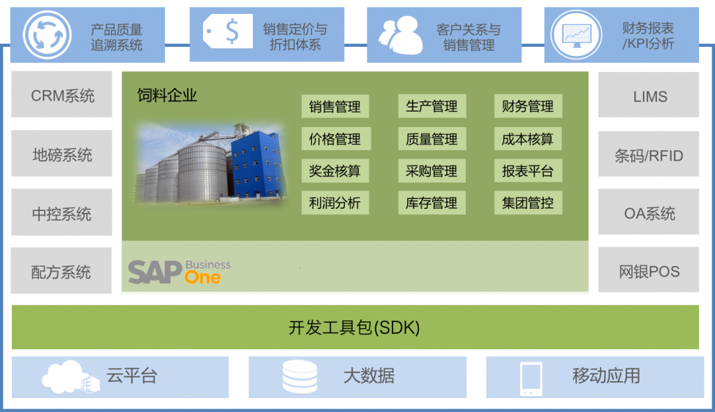 SAP饲料行业放哪