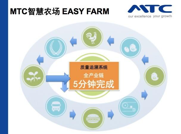 mtc智慧农场信息化行业解决方案图片