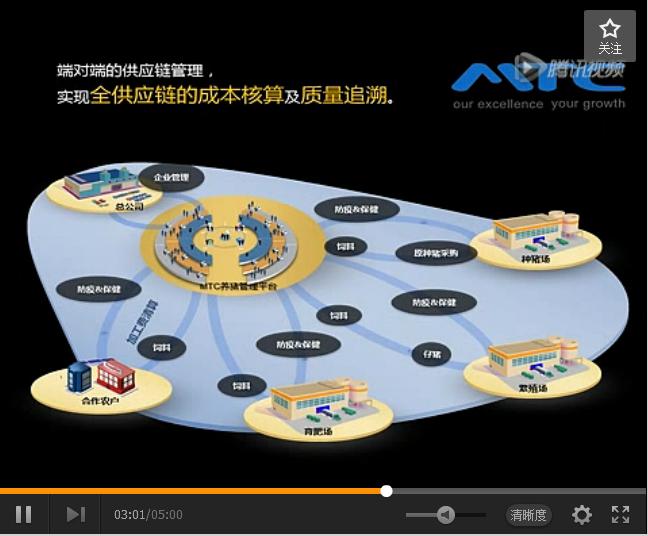 MTC养猪信息化管理视频