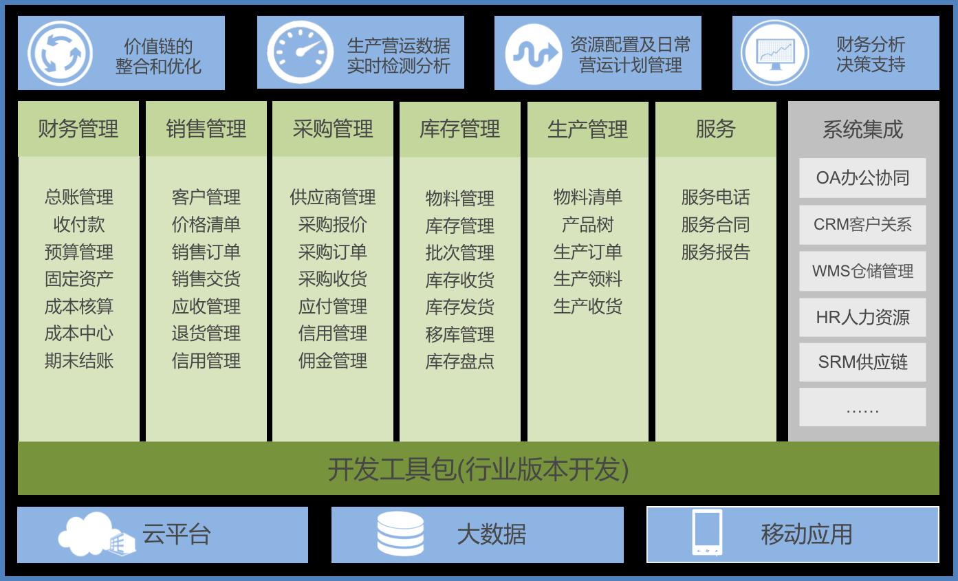 sap erp 产品架构