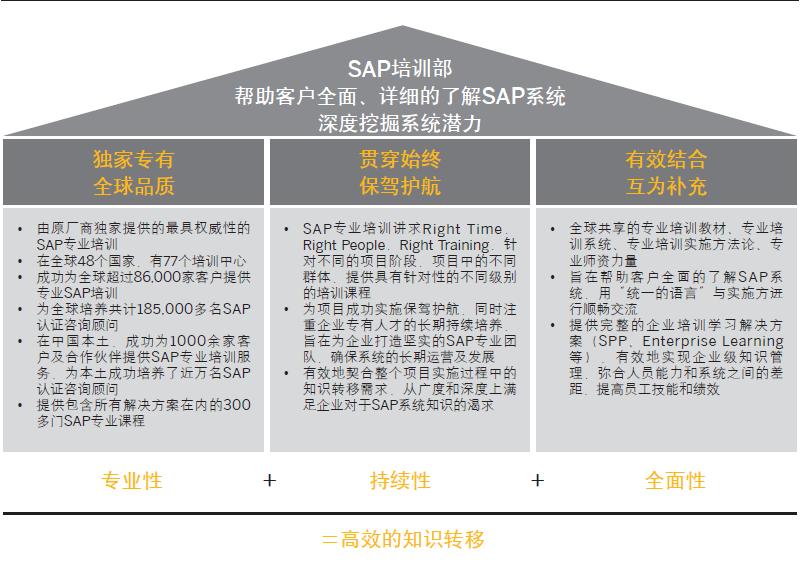 SAP官方培训中心