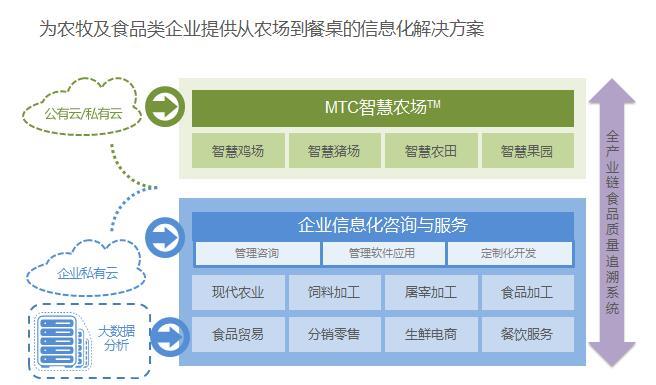 """实至名归!mtc智慧农场斩获""""2017年度互联网 畜牧业优秀解决方案奖""""!图片"""