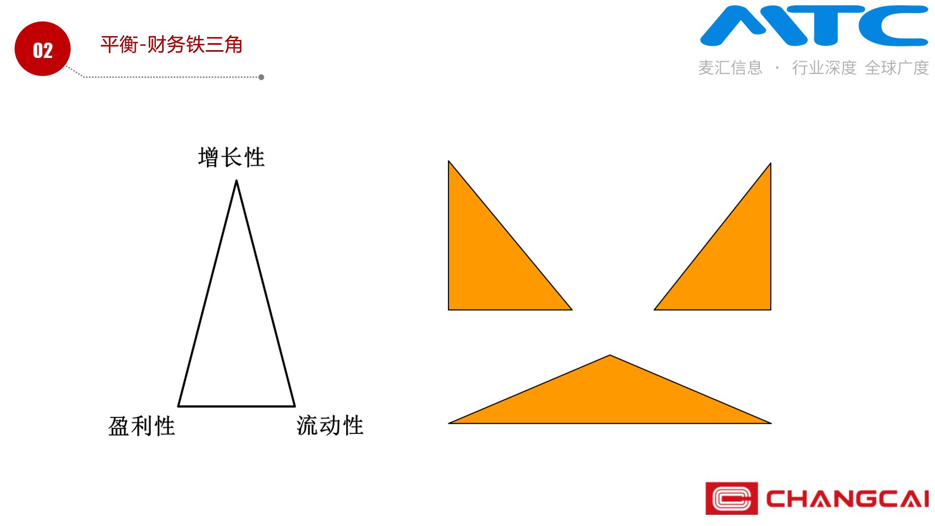 金三角等边三角形