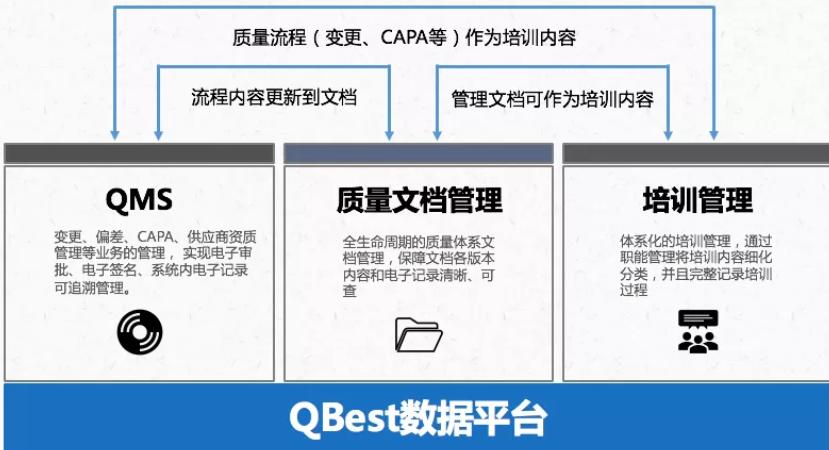 MTC医药行业解决方案Qbest